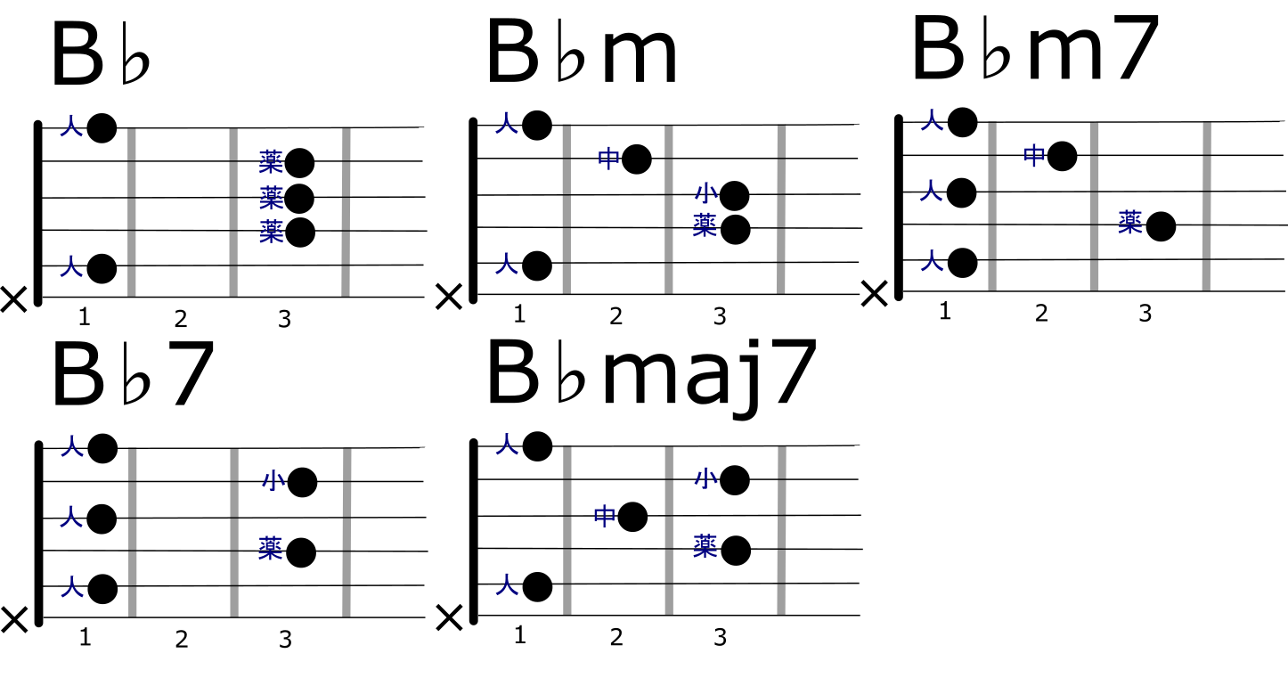 rootb-5chords