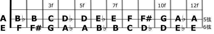 6gen5genroot